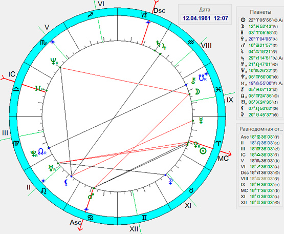 гороскоп первого полета человека в Космос