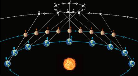 Влияние ретроградных планет