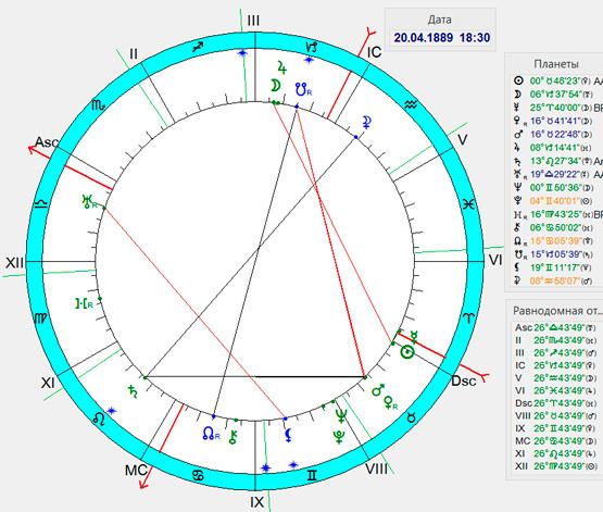 Кармический гороскоп Адольфа Гитлера
