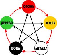 совместимость восточного гороскопа со знаком зодиака
