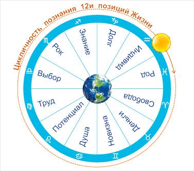 Цикл познания 12и позиций Жизни