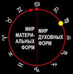 Знак Девы. Третья ступень эволюционного цикла.