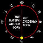 Знак зодиака Козерог в цикле жизни.
