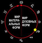 Знак Скорпиона. Пятая ступень эволюционного цикла (совершенствование).