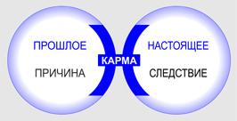 Знак Зодиака Рыбы. Значение символа.