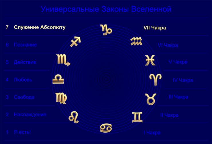 Седьмой Универсальный Закон Вселенной